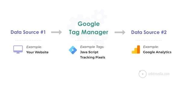 مثال على Google Tag Manager