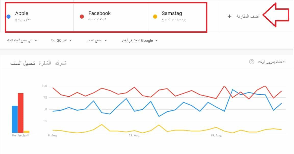 مقارنة كلمات البحث في جوجل تريندز